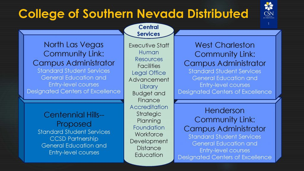 College of Southern Nevada Distributed